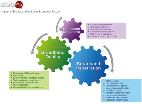 Impact of broadband on socio economic factors