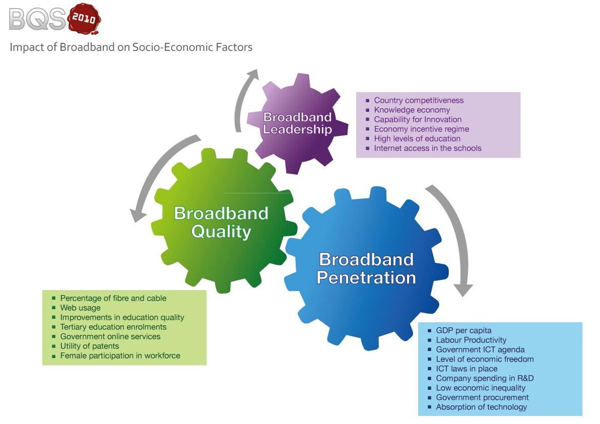 Economic definition of the four factors