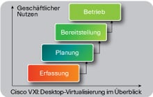 VXI: Implementierung