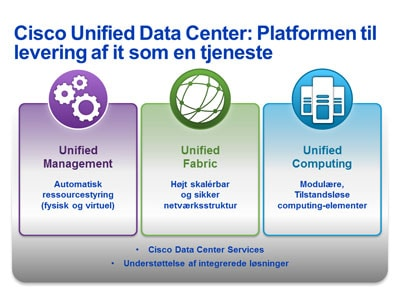 Diagram over Unified Data Center-arkitektur