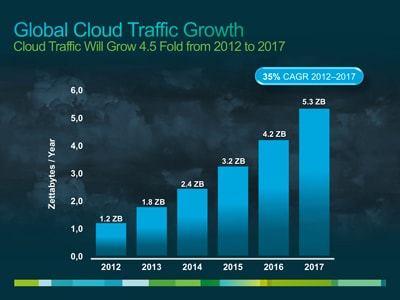 global cloud traffic growth