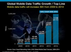 Cisco Visual Networking Index Global Mobile Data Traffic Growth