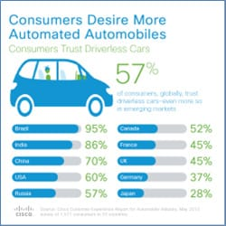 Consumers Desire More Automated Automobiles