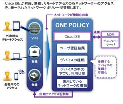 ISE Remote Access