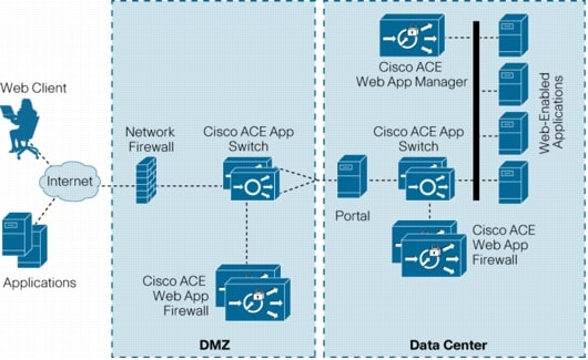 図 2 Cisco ACE Web Application Firewall の展開