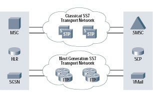 �}1 STP���[�h��Cisco ITP