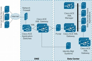 図 2 Cisco ACE XML Gateway の導入