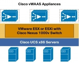 �} 2 Cisco vWAAS �W�J�A�[�L�e�N�`��