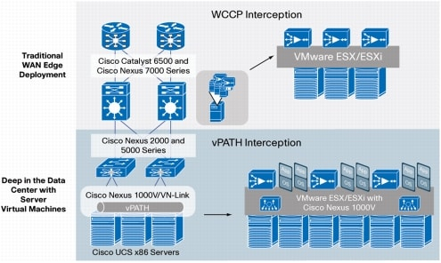 �} 2 Cisco vWAAS �g���t�B�b�N �C���^�[�Z�v�V����