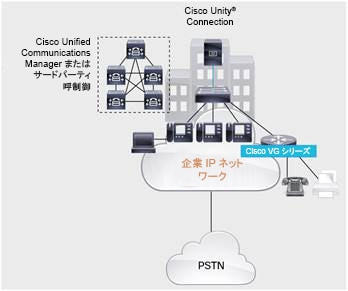 図 4 Cisco Voice Gateway と Cisco Unified Communications Manager との統合