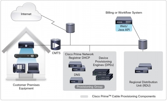 �} 1 Cisco Prime Cable Provisioning �A�[�L�e�N�`��