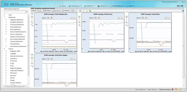 �} 1 Cisco Prime Performance Manager�FStatistics Dashboard �̗�