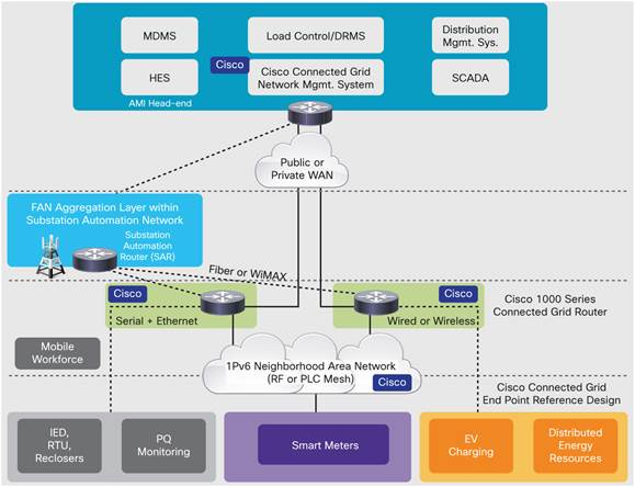 図 2 Cisco Connected Grid FAN ソリューション