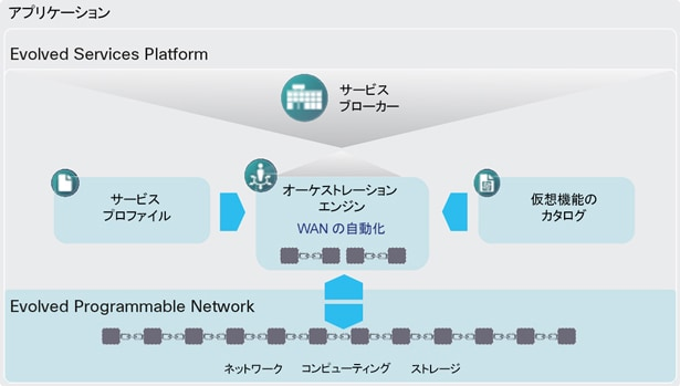 図 1 Evolved Services Platform における Cisco WAN Automation Engine
