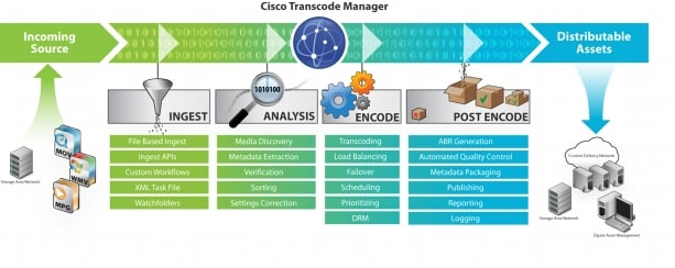 �} 1 Cisco Transcode Manager �̃��[�N�t���[