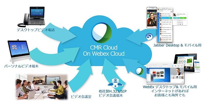 CMR(Collaboration Meeting Room) Cloudとは?