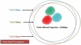 図 6 1 つのセル内の 3 台の 2.4 GHz 無線機の合計キャパシティ
