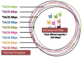 図 7 1 つの 5 GHz セル内で 21 本のチャネルを使用する場合のキャパシティ