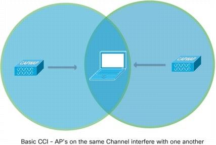 図 8 共通チャネル干渉