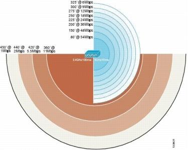 図 9 データ レートを基にした WLAN カバレッジ モデル