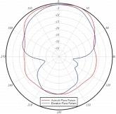アンテナ C の放射パターン