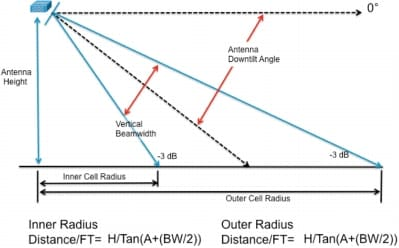 図 12 ダウンチルトによる指向性アンテナの調整
