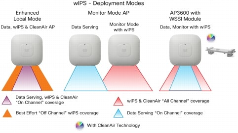 wIPS Deployment Modes