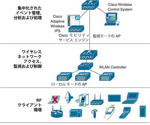 �} 2 Cisco Adaptive Wireless IPS �\�����[�V�����̃R���|�[�l���g