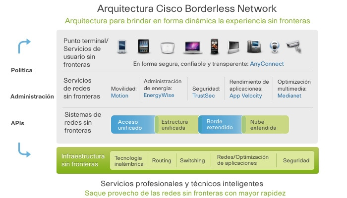 Arquitectura Cisco Borderless Networks