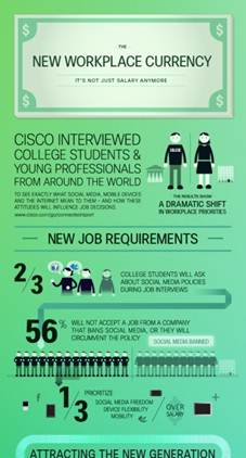 Beschrijving: Beschrijving: Cisco Connected World Technology Report Chapter 2 - Infographic