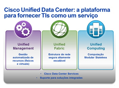 Diagrama da arquitectura Unified Data Center