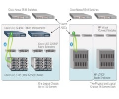Deploy Cisco UCS with Confidence