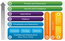 Cisco Servers: Consolidate Server Resources