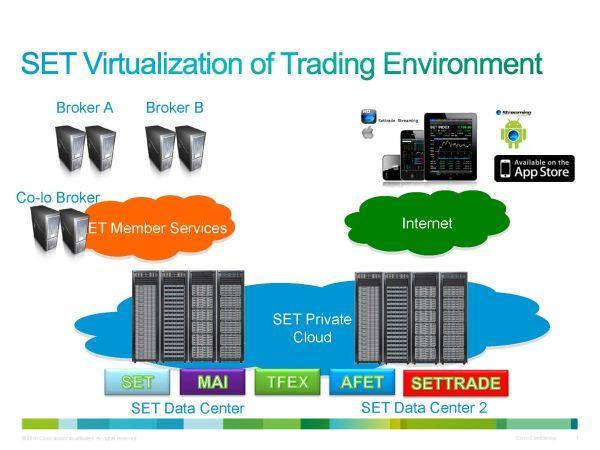 SET Virtual Trading