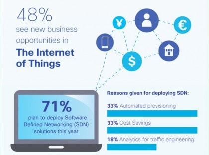Cisco Impact Survey