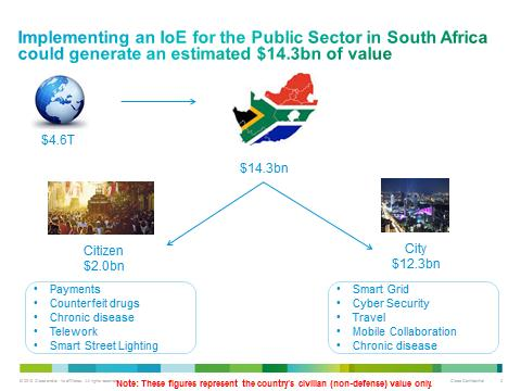 IoE and the South African public sector