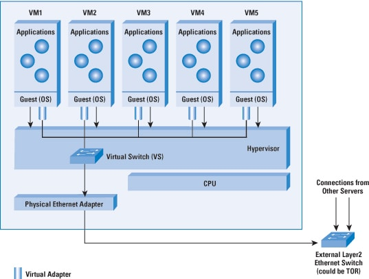 in a virtualized environment this operating system runs on the physical machine