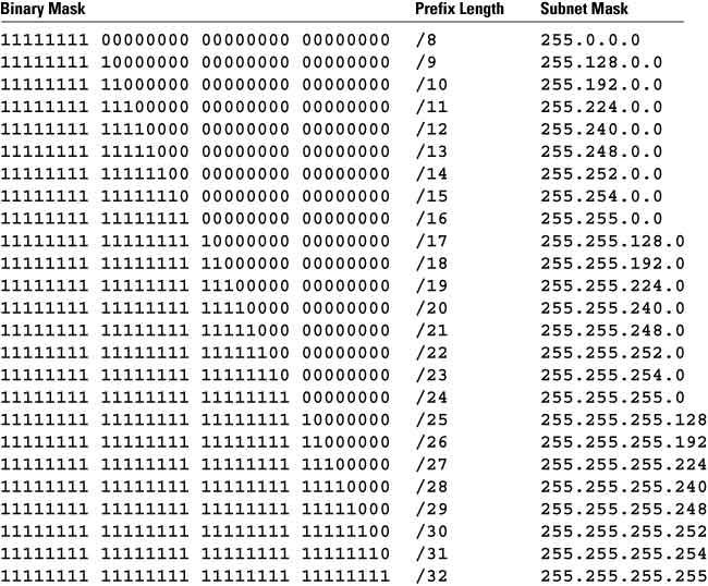 Subnet Table Pdf  U2013 Review Home Decor