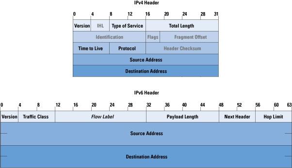 ipv6 internals the internet protocol journal volume 9. Black Bedroom Furniture Sets. Home Design Ideas