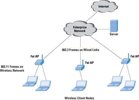 Wireless Lan Switches Functions And Deployment The