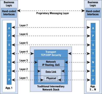 Figure 1: The Proprietary Messaging Layer
