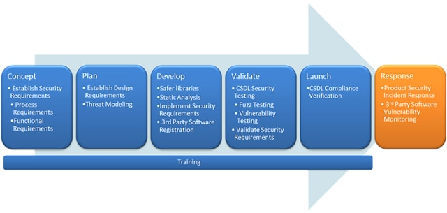 CSDL Process : Concept, Plan, Develop, Validation, Launch, Response