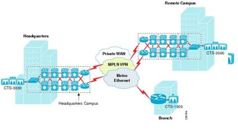 Cisco TelePresence Intra-Campus Network Deployment Model