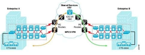 3_Cisco_TelePresence_Inter-Enterprise_Network_Deployment_Model