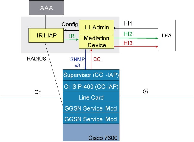 LI in the  Cisco 7600 Series Router