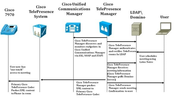 7_Cisco_TelePresence_Manager_Domino_Interaction