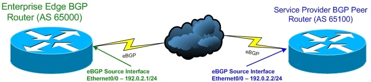 BGP Peering Network Diagram