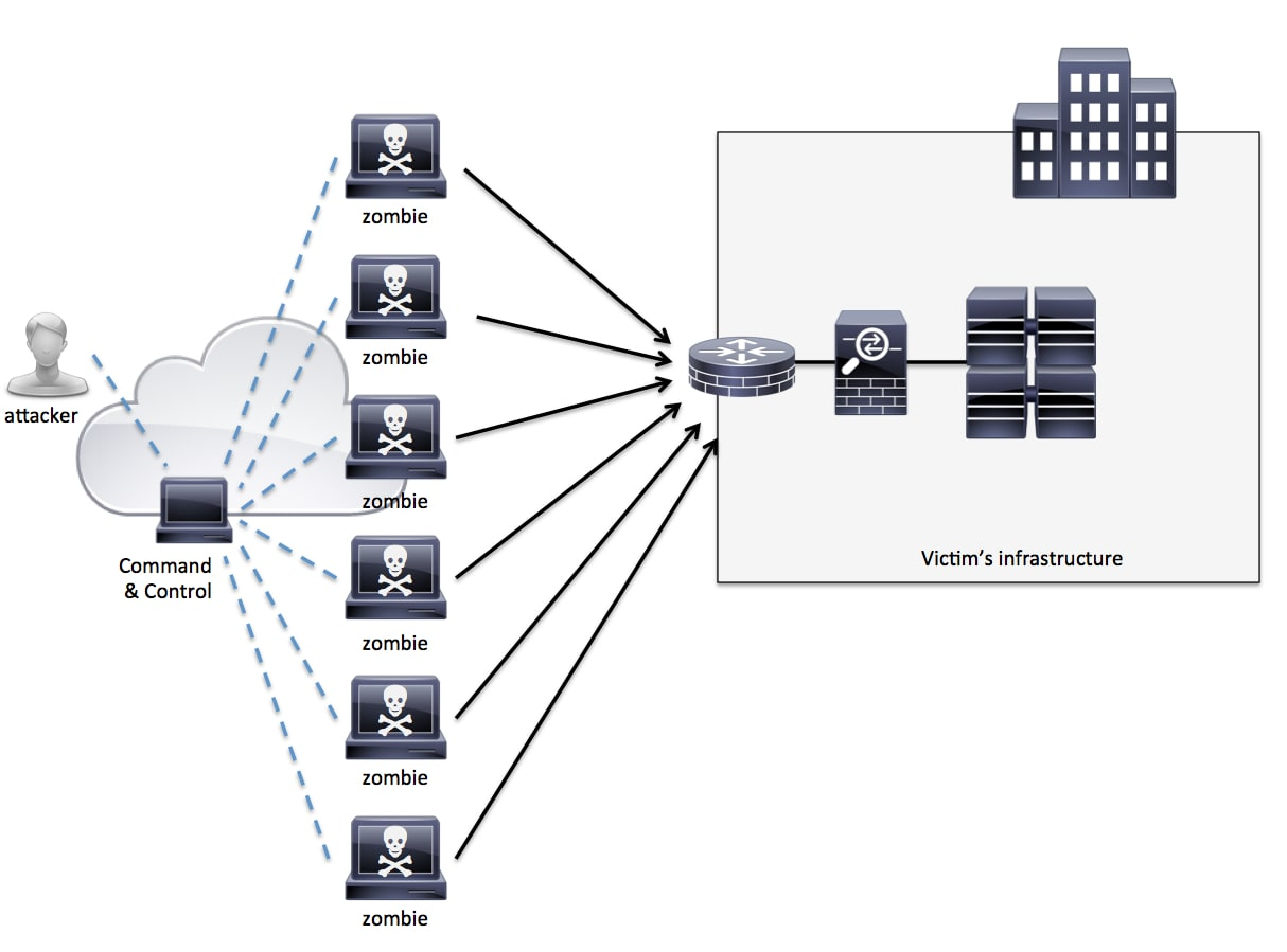 A Cisco Guide to Defending Against Distributed Denial of ...