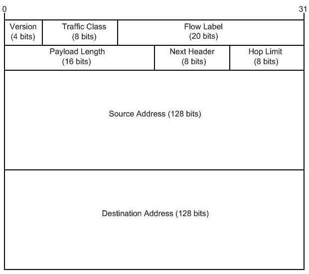 IPv6 header format diagram
