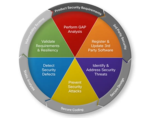 Cisco Secure Development Lifecycle Sdl Cisco Secure